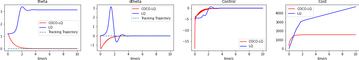Figure 3 for Stable Online Control of Linear Time-Varying Systems