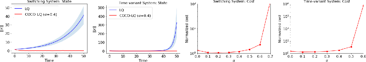 Figure 1 for Stable Online Control of Linear Time-Varying Systems