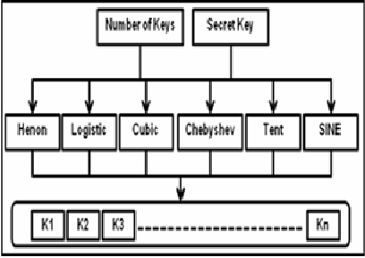 Modified AES Using Chaotic Key Generator for Satellite
