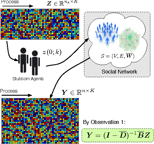 Figure 1 for Active Sensing of Social Networks
