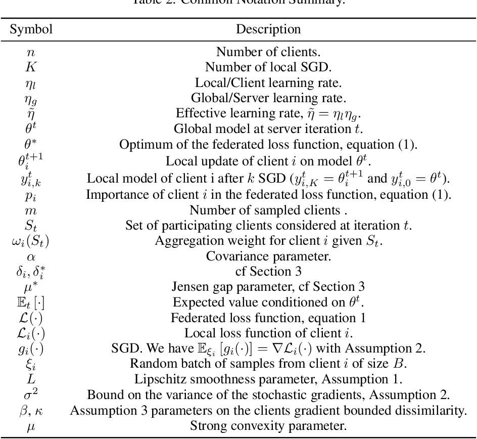 Figure 4 for On The Impact of Client Sampling on Federated Learning Convergence