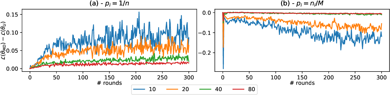 Figure 3 for On The Impact of Client Sampling on Federated Learning Convergence