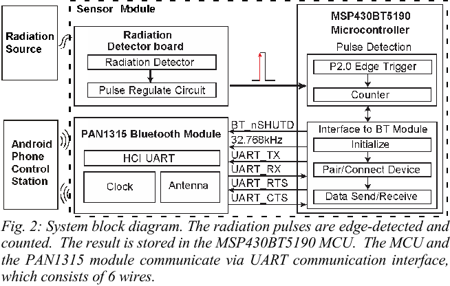 A wireless-enabled sensor system for distributed radiation