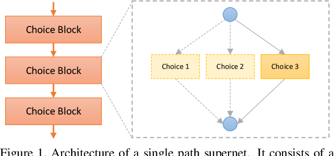 Figure 1 for Single Path One-Shot Neural Architecture Search with Uniform Sampling
