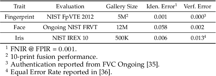 Figure 2 for Biometrics: Trust, but Verify