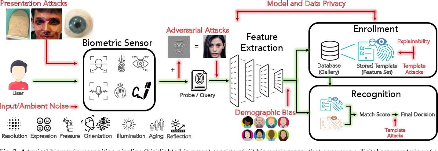 Figure 3 for Biometrics: Trust, but Verify