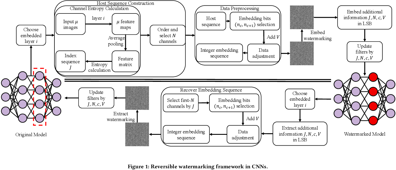Figure 1 for Reversible Watermarking in Deep Convolutional Neural Networks for Integrity Authentication