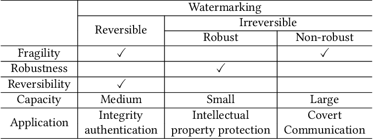 Figure 2 for Reversible Watermarking in Deep Convolutional Neural Networks for Integrity Authentication