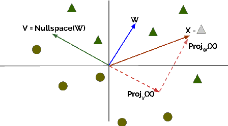 Figure 4 for Null It Out: Guarding Protected Attributes by Iterative Nullspace Projection