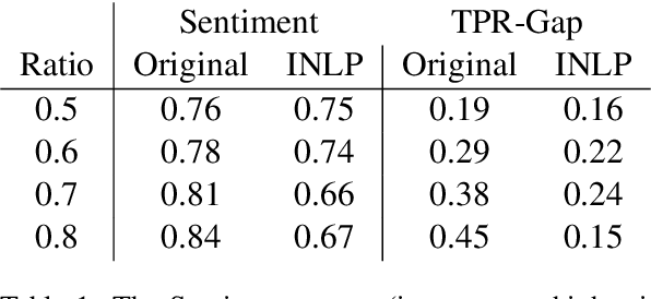 Figure 2 for Null It Out: Guarding Protected Attributes by Iterative Nullspace Projection