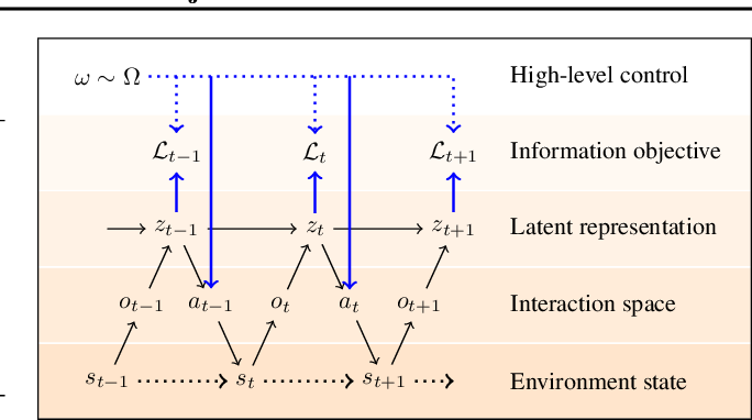 Figure 2 for The Journey is the Reward: Unsupervised Learning of Influential Trajectories