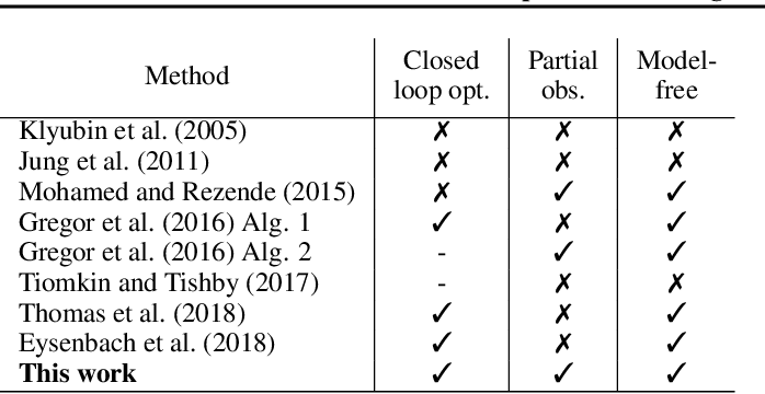 Figure 1 for The Journey is the Reward: Unsupervised Learning of Influential Trajectories