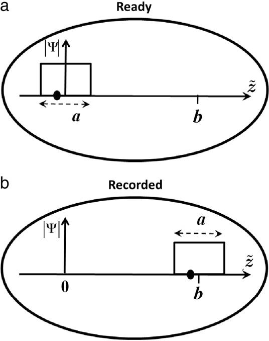 Position Measurements In The De Broglie
