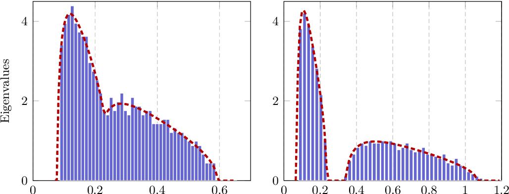 Figure 3 for Hessian Eigenspectra of More Realistic Nonlinear Models