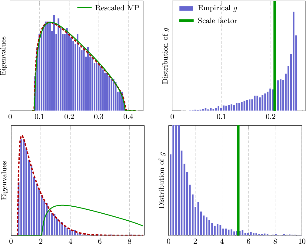 Figure 4 for Hessian Eigenspectra of More Realistic Nonlinear Models