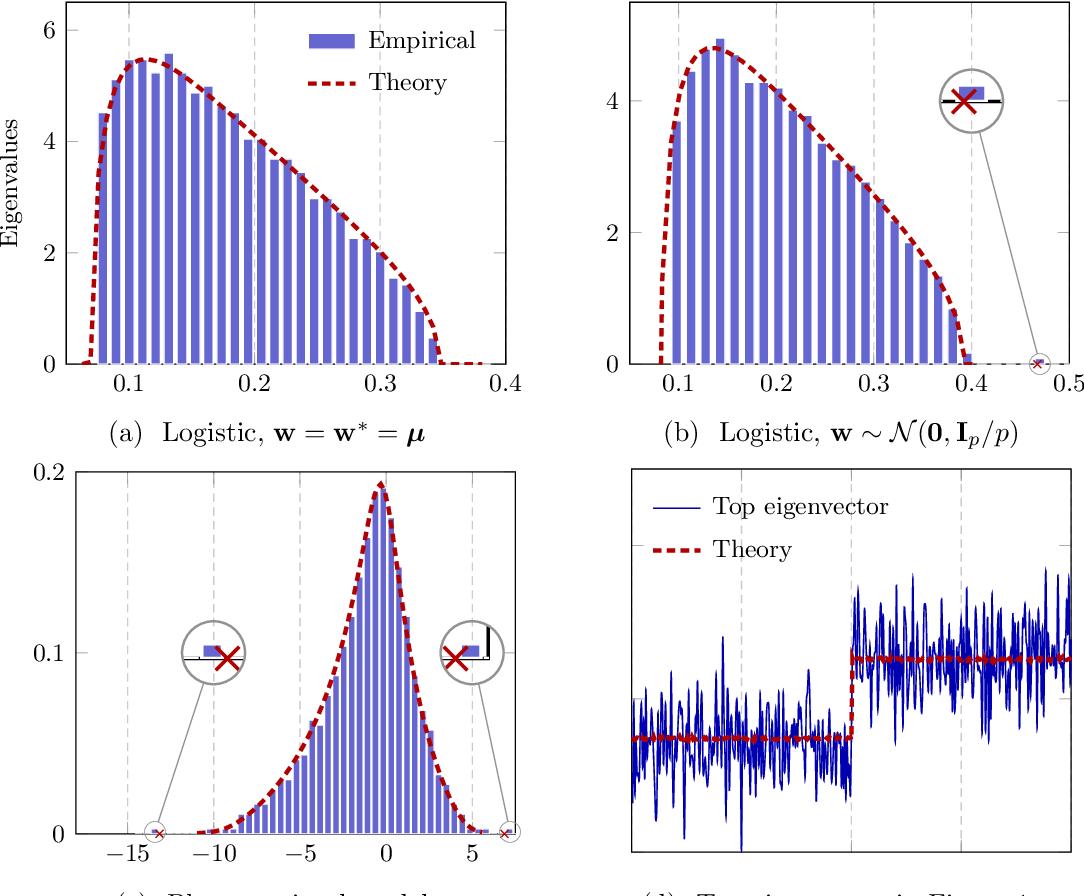 Figure 1 for Hessian Eigenspectra of More Realistic Nonlinear Models