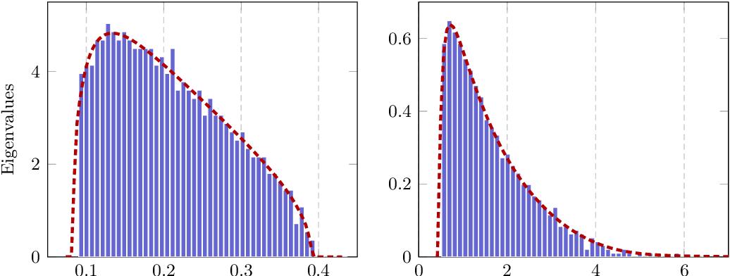 Figure 2 for Hessian Eigenspectra of More Realistic Nonlinear Models