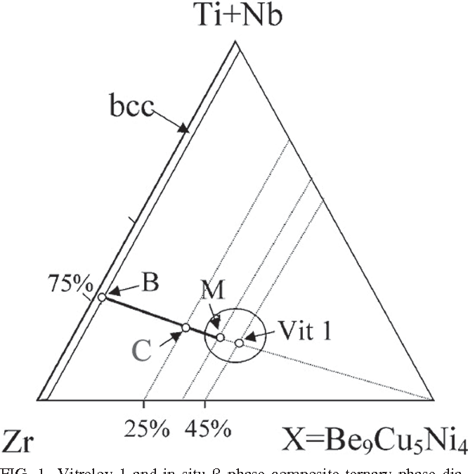 Pseudo binary phase diagram for zr based in situ phase composites figure 1 ccuart Gallery