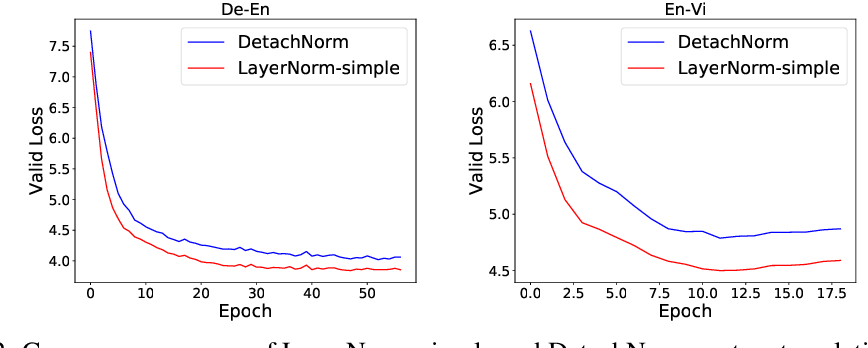 Figure 4 for Understanding and Improving Layer Normalization