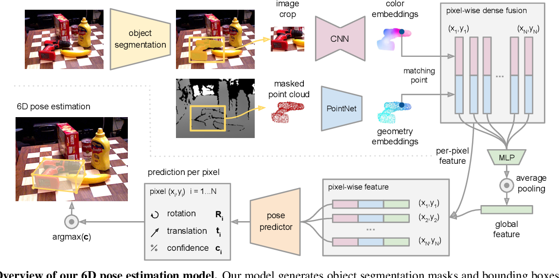 Figure 3 for DenseFusion: 6D Object Pose Estimation by Iterative Dense Fusion