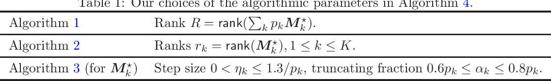 Figure 1 for Learning Mixtures of Low-Rank Models