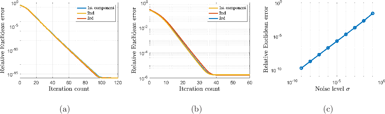 Figure 2 for Learning Mixtures of Low-Rank Models