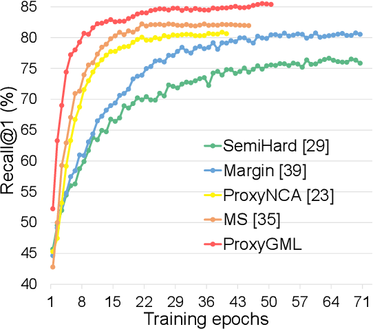 Figure 1 for Fewer is More: A Deep Graph Metric Learning Perspective Using Fewer Proxies