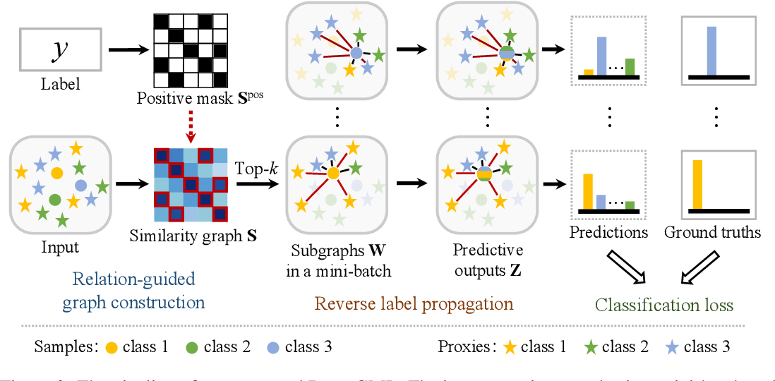 Figure 2 for Fewer is More: A Deep Graph Metric Learning Perspective Using Fewer Proxies