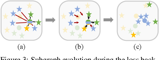 Figure 4 for Fewer is More: A Deep Graph Metric Learning Perspective Using Fewer Proxies