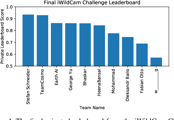 Figure 4 for The iWildCam 2018 Challenge Dataset