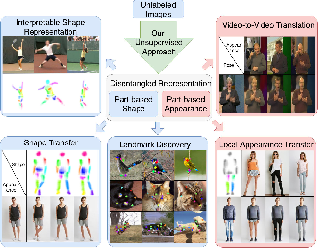 Figure 1 for Unsupervised Part-Based Disentangling of Object Shape and Appearance