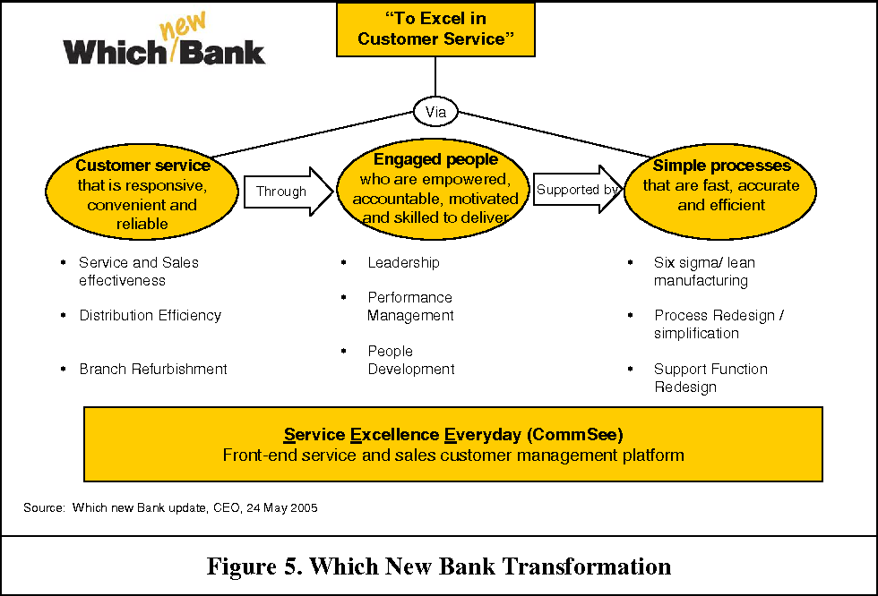 Figure 5. Which New Bank Transformation
