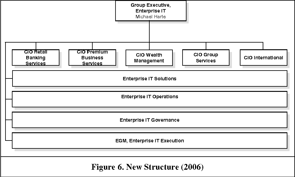 Figure 6. New Structure (2006)