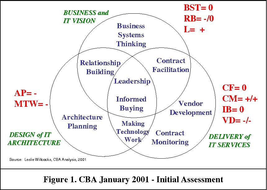Figure 1. CBA January 2001 - Initial Assessment