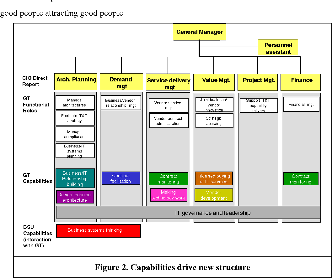 Figure 2. Capabilities drive new structure