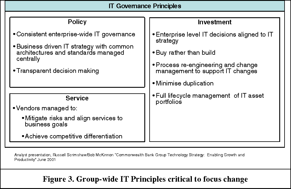 Figure 3. Group-wide IT Principles critical to focus change
