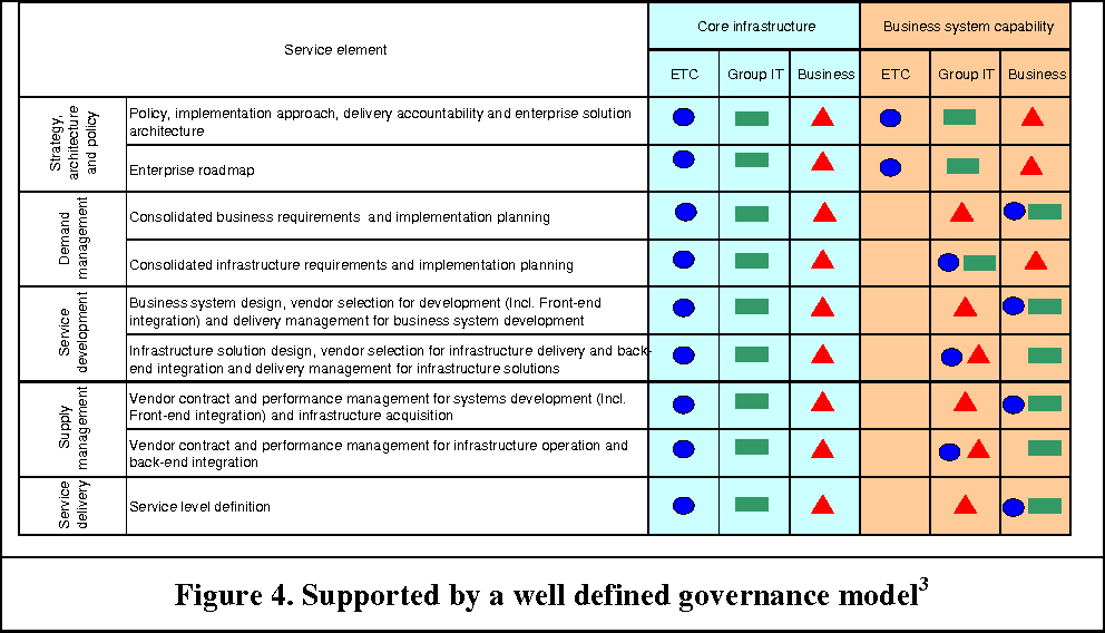 Figure 4. Supported by a well defined governance model3