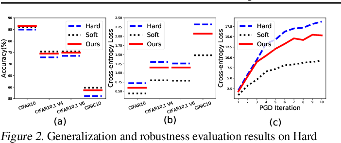 Figure 4 for Meta Transition Adaptation for Robust Deep Learning with Noisy Labels