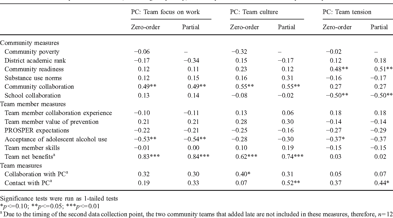 Table 6 Zero-order and partial correlations (controlling for poverty) between predictor variables and PC report of dependent variables