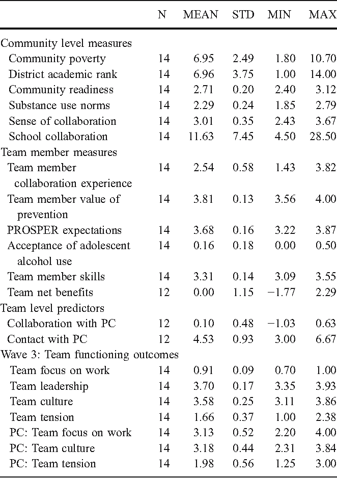 Table 2 Descriptive Statistics (measured at Wave 1 unless otherwise specified)