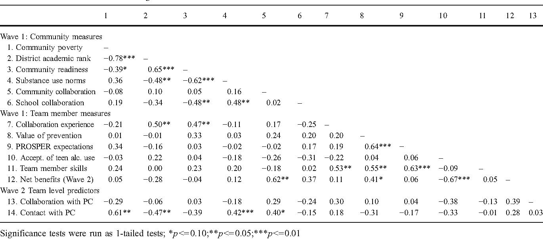 Table 3 Zero-order correlations among Predictor Variables