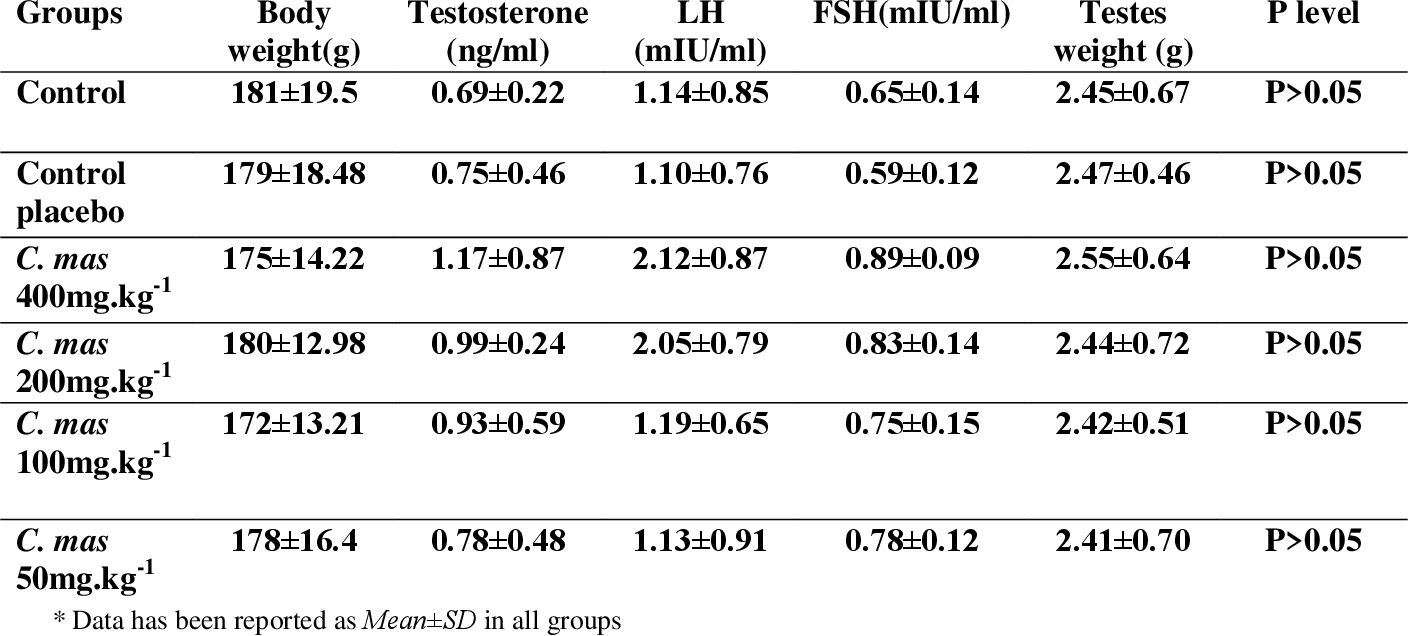 Table 1. Effects of Cornus mas administration on body and testes weights, and serum levels of testosterone, FSH and LH in male rats.