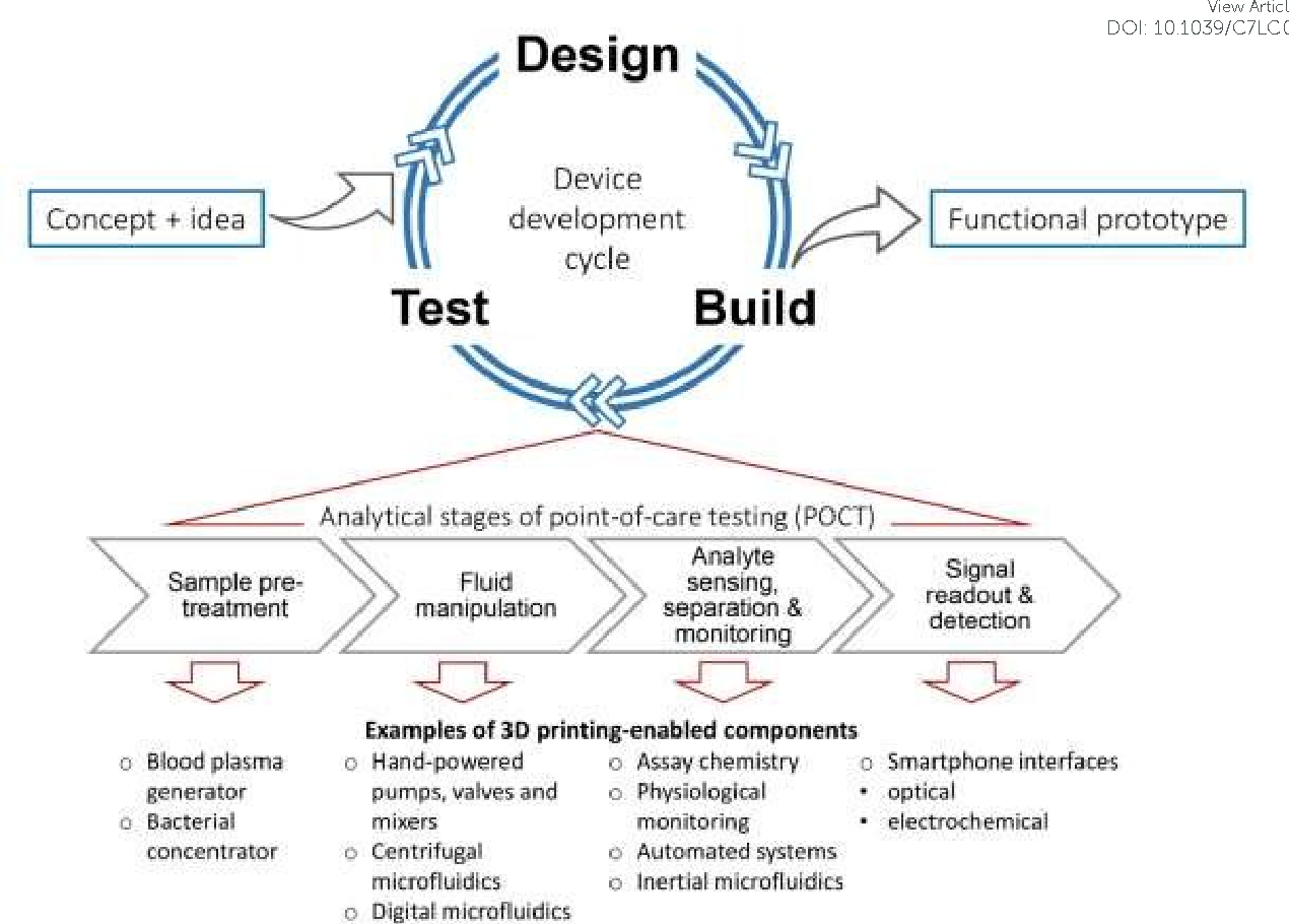 Figure 1 From Point Of Care Testing Applications 3d Printing Printer Diagram System Detailed Block Developing Poct Devices Conceptualization