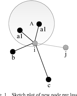 A Dynamic Network Layout Visualization Method Based On Structural