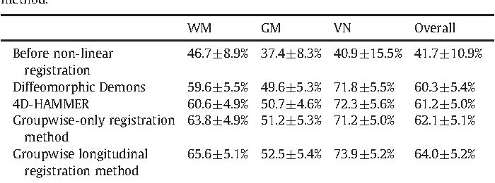 Table 3 Overall tissue overlap ratios of WM, GM and VN, obtained by Diffeomorphic Demons, 4D-HAMMER, groupwise-only method, and our groupwise longitudinal registration method.