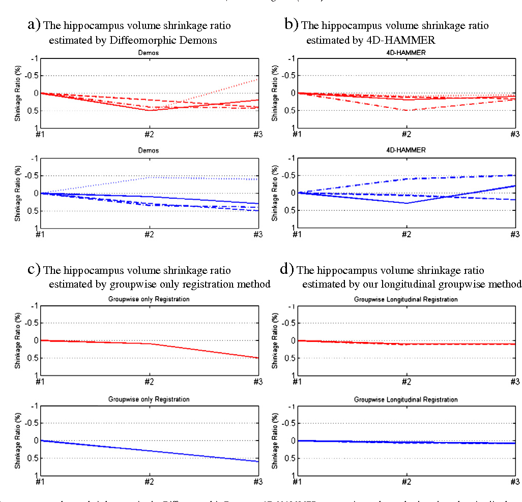 Fig. 14. The estimated hippocampus volume shrinkage ratios by Diffeomorphic Demons, 4D-HAMMER, groupwise-only method, and our longitudinal groupwise registration method in the four repeated experiments. In each panel, the red curves denote results for the AD subject, while the blue curves denote for the normal subject. The meaning for each red (or blue) curve is explained in Table 4.