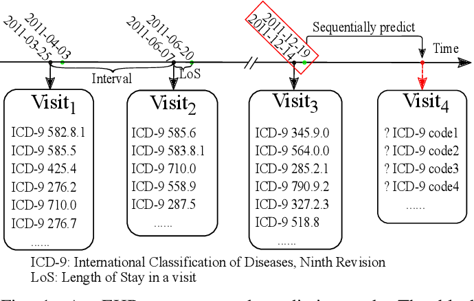 Figure 1 for Sequential Diagnosis Prediction with Transformer and Ontological Representation