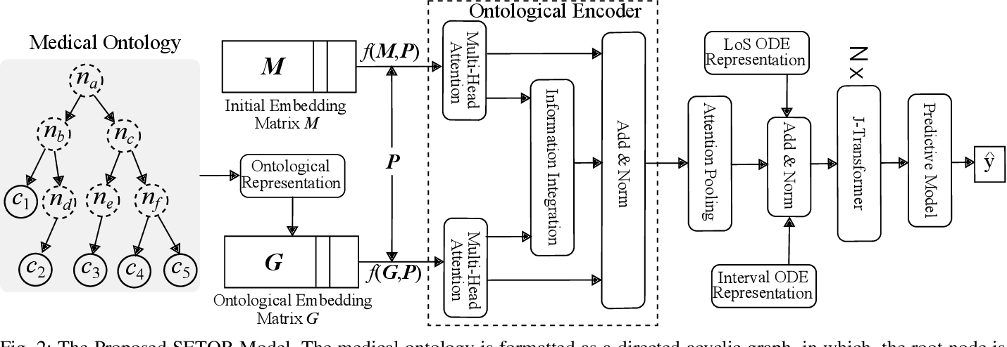 Figure 2 for Sequential Diagnosis Prediction with Transformer and Ontological Representation
