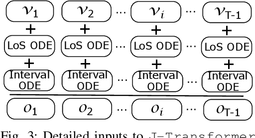 Figure 3 for Sequential Diagnosis Prediction with Transformer and Ontological Representation
