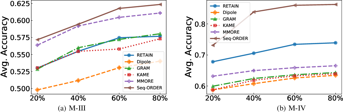 Figure 4 for Sequential Diagnosis Prediction with Transformer and Ontological Representation